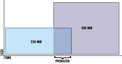 Disk space upgrades that overlap will receive a prorated rate for unused time.